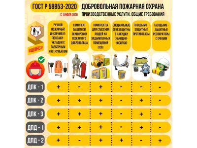 Новый Стандарт - ГОСТ Р 58853-2020